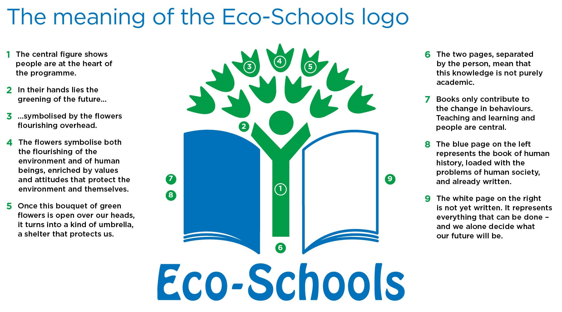 Meaning of the Eco-Schools NI logo